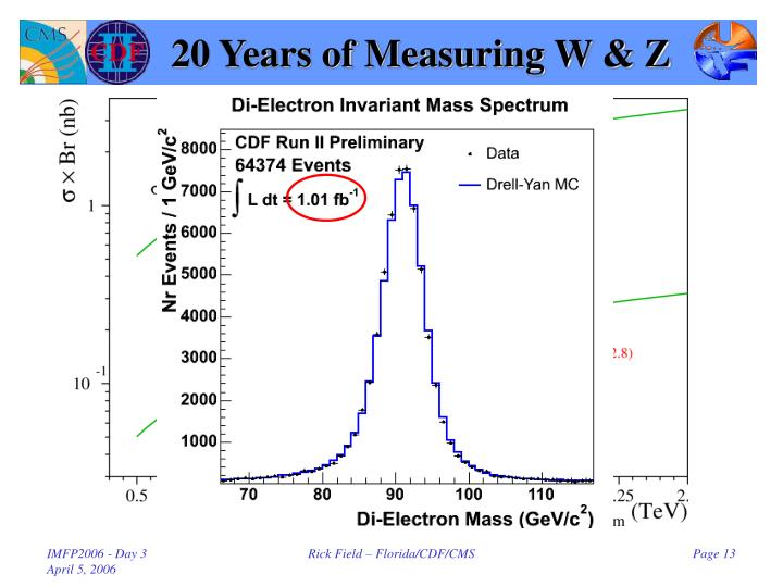 20 Years of Measuring W & Z