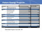 future energy projects