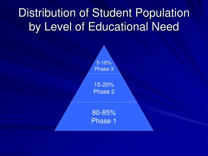 Distribution of Student Population by Level of Educational Need