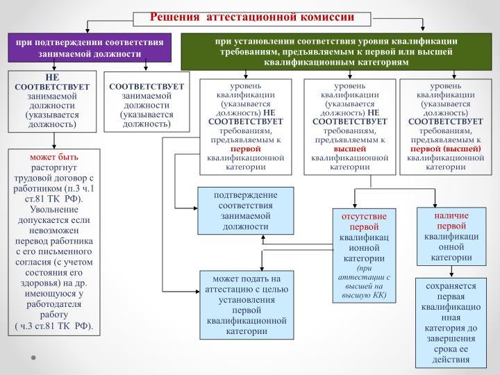 Решения  аттестационной комиссии