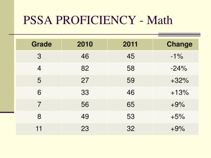 PSSA PROFICIENCY - Math