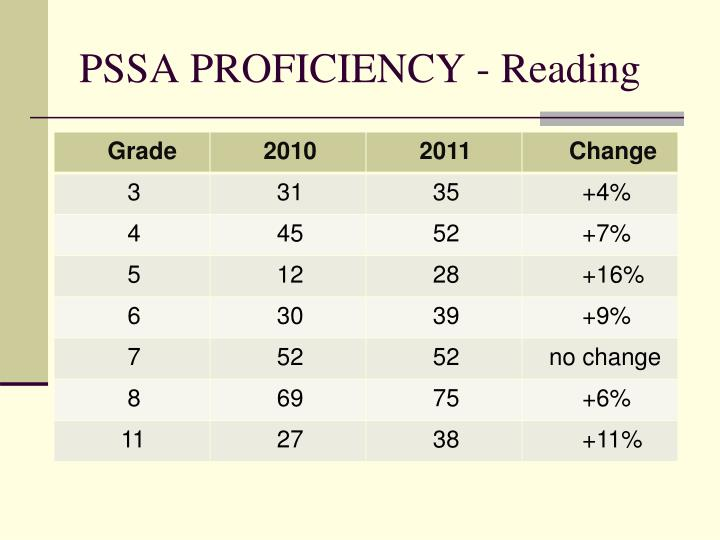 PSSA PROFICIENCY - Reading