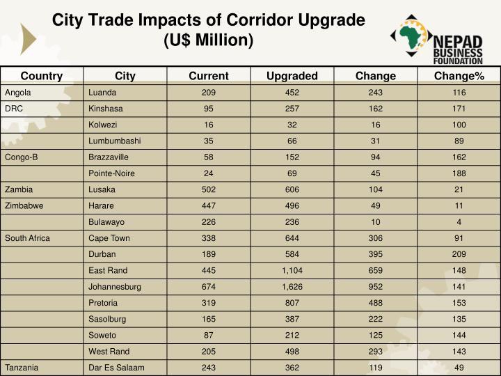 City Trade Impacts of Corridor Upgrade (U$ Million)