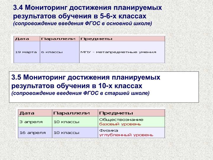 3.4 Мониторинг достижения планируемых результатов обучения в 5-6-х классах