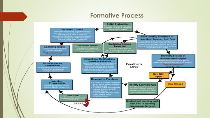 Formative Process