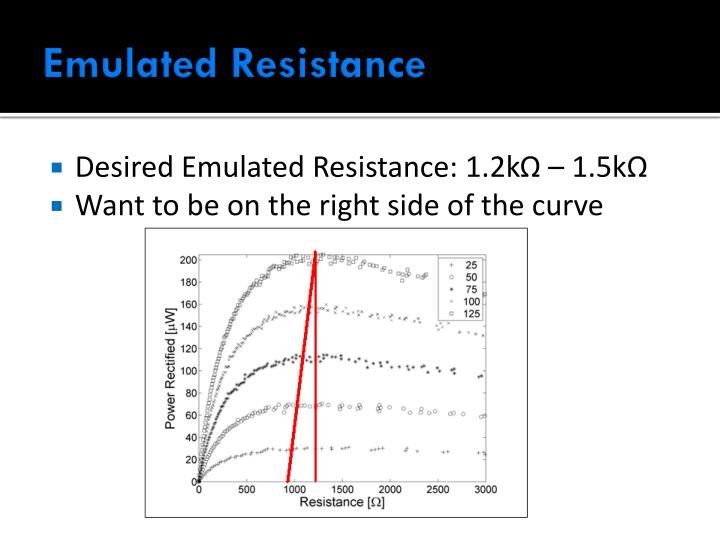Emulated Resistance