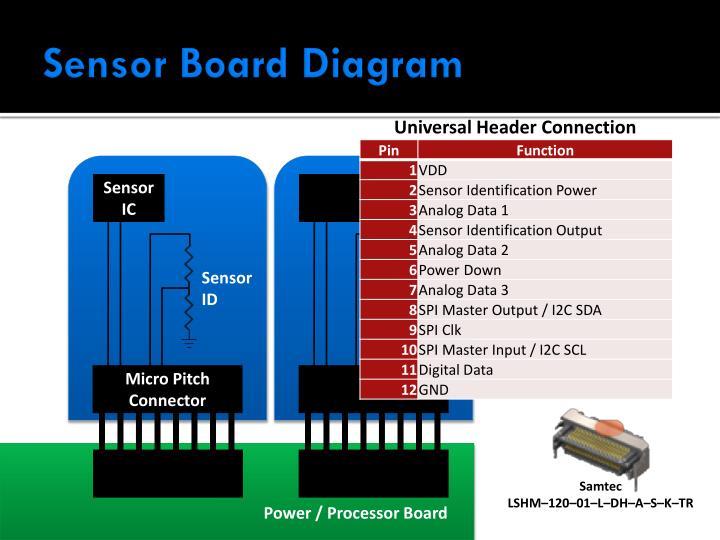 Sensor Board Diagram