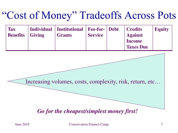 """Cost of Money"" Tradeoffs Across Pots"