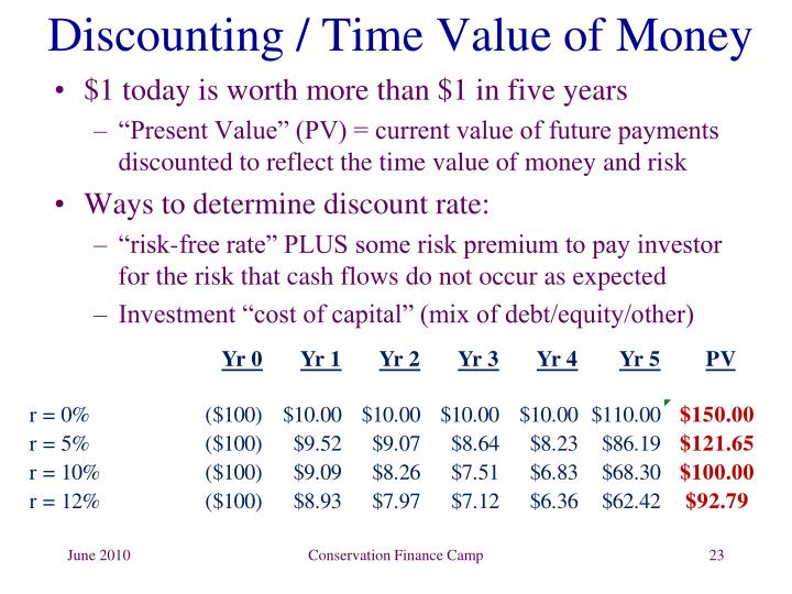 Discounting / Time Value of Money