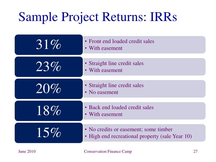Sample Project Returns: IRRs