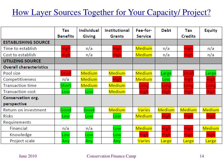 How Layer Sources Together for Your Capacity/ Project?