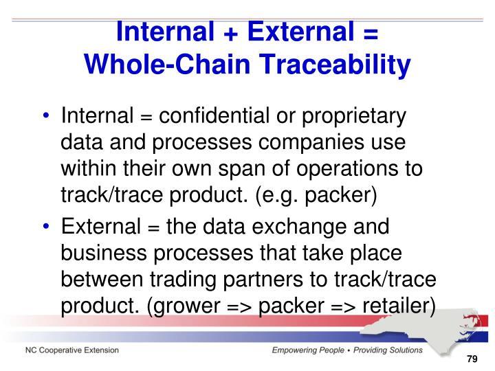 Internal + External =