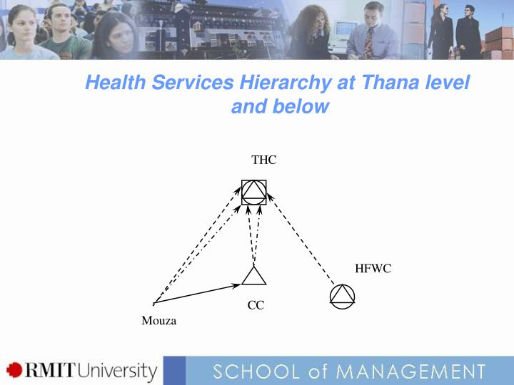 Health Services Hierarchy at Thana level