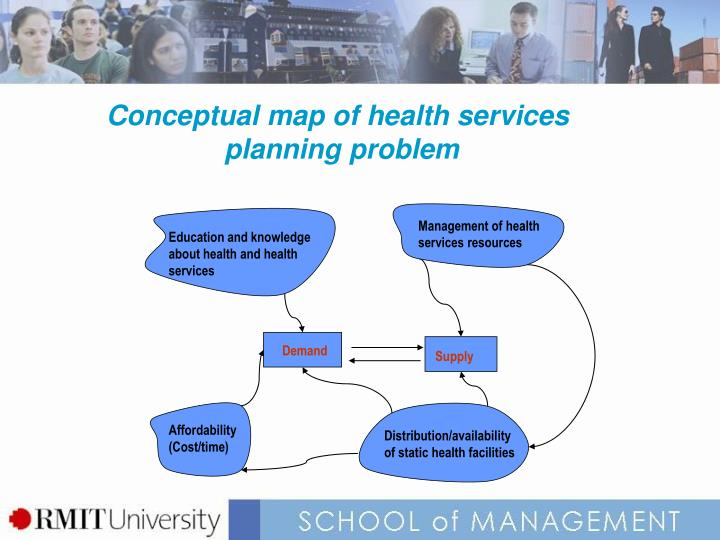 Conceptual map of health services