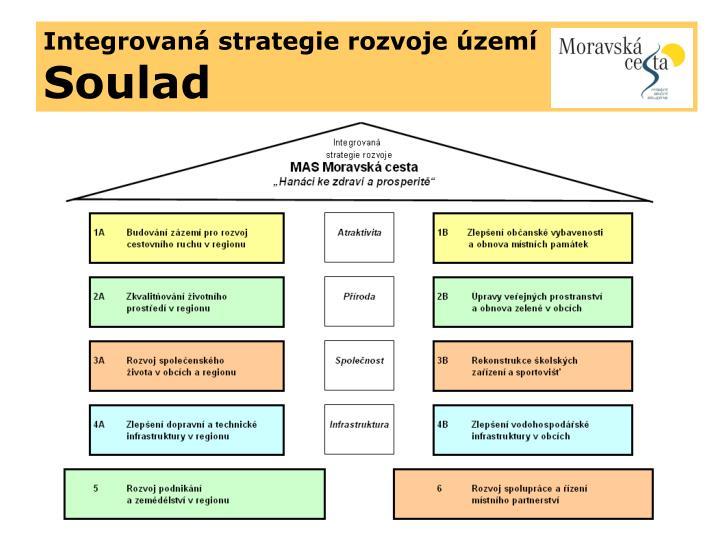 Integrovaná strategie rozvoje území