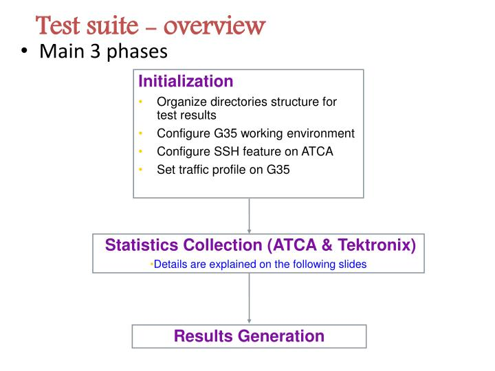 Test suite - overview