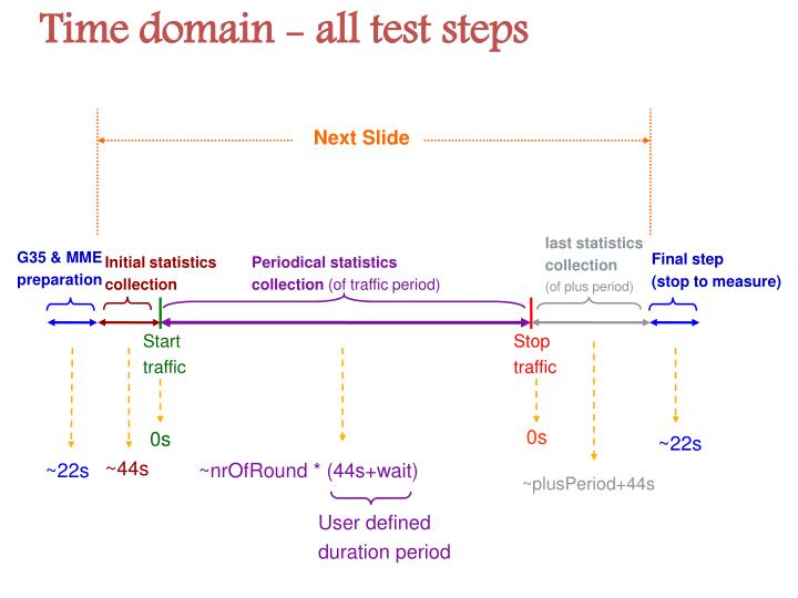 Time domain - all test steps