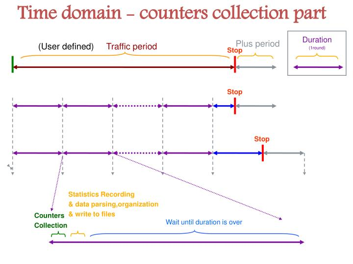 Time domain - counters collection part