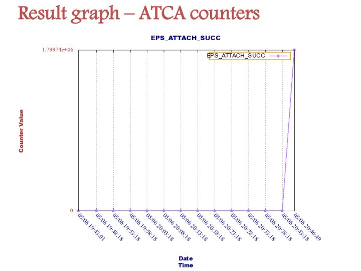 Result graph – ATCA counters