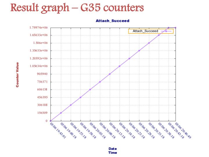 Result graph – G35 counters