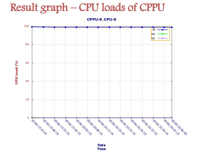 Result graph – CPU loads of CPPU