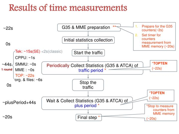 Results of time measurements