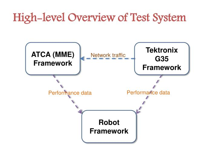 High-level Overview of Test System