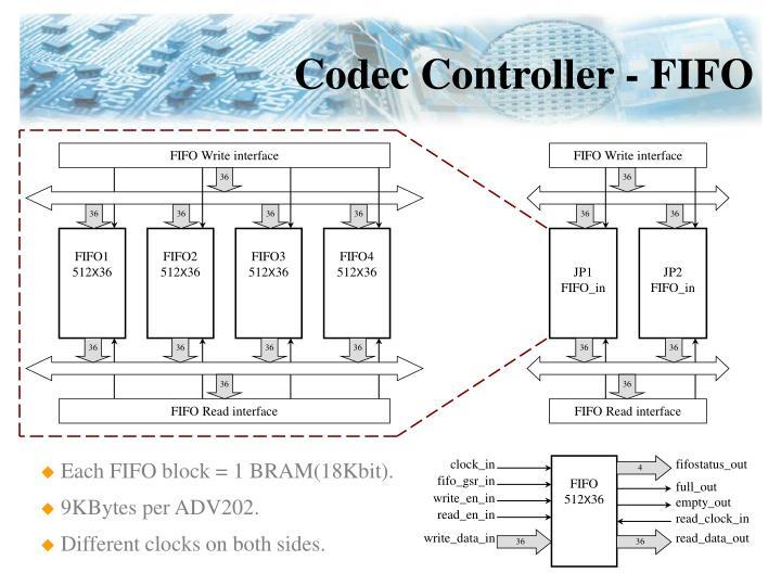 FIFO Write interface