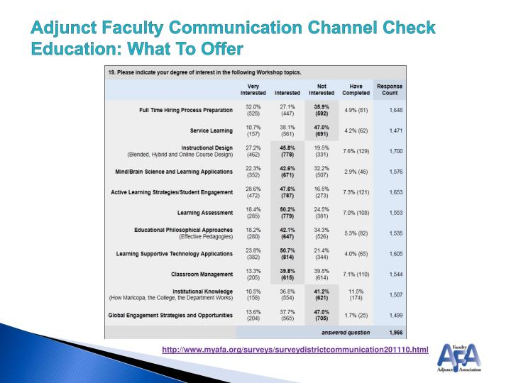 Adjunct Faculty Communication Channel Check