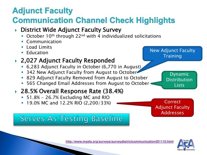 Adjunct faculty communication channel check highlights