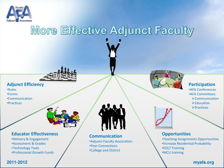 More Effective Adjunct Faculty