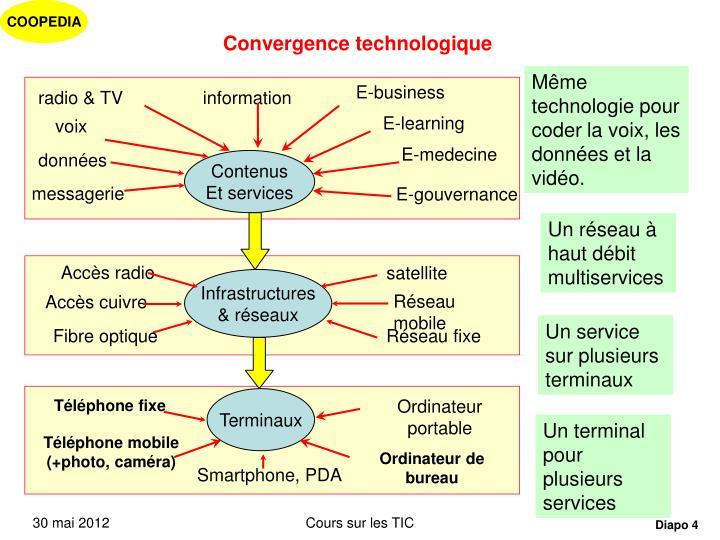 Convergence technologique