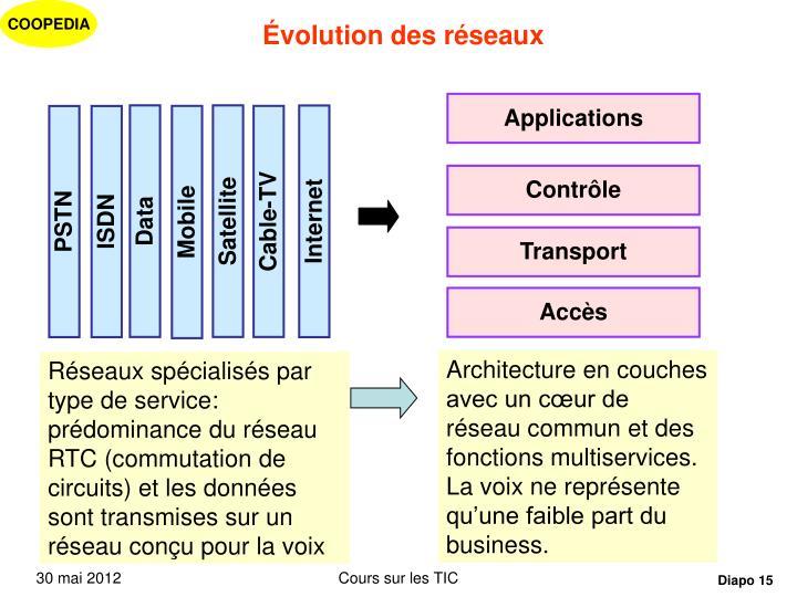 Évolution des réseaux