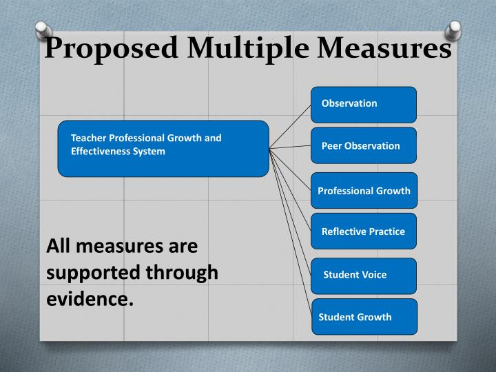 Proposed Multiple Measures