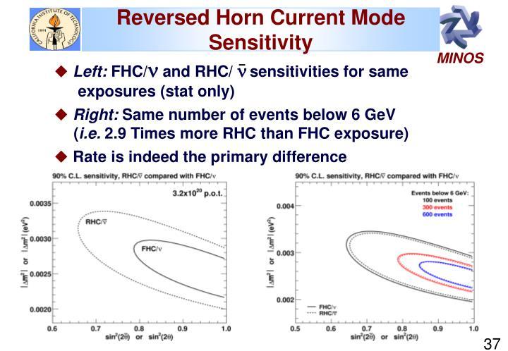 Reversed Horn Current Mode Sensitivity