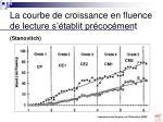 la courbe de croissance en fluence de lecture s tablit pr coc ment