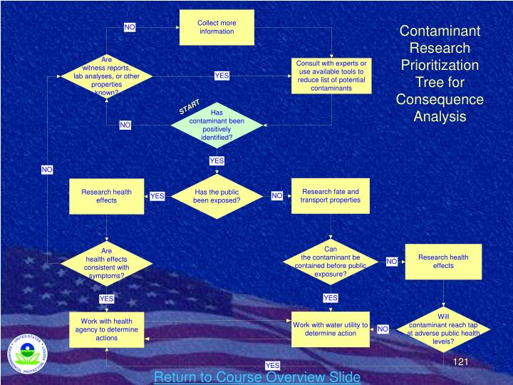 Contaminant Research Prioritization Tree for Consequence Analysis