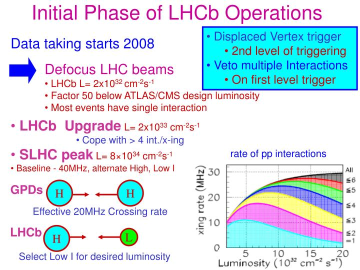 Initial Phase of LHCb Operations