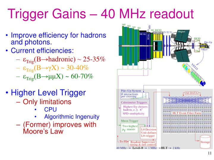 Trigger Gains – 40 MHz readout