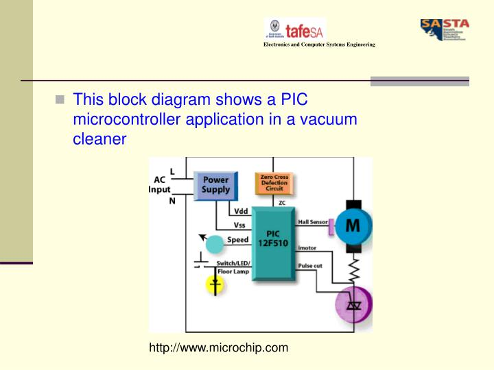 Ppt pic microcontrollers powerpoint presentation id4253021 this block diagram shows a pic microcontroller application in a vacuum cleaner ccuart Choice Image