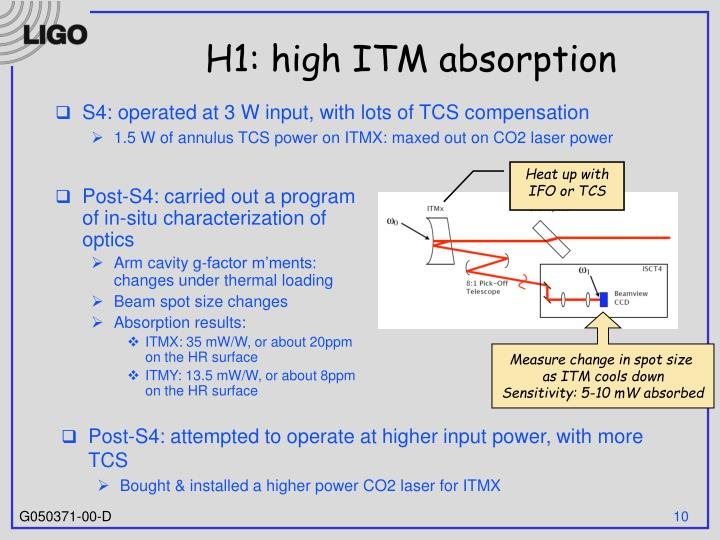 H1: high ITM absorption