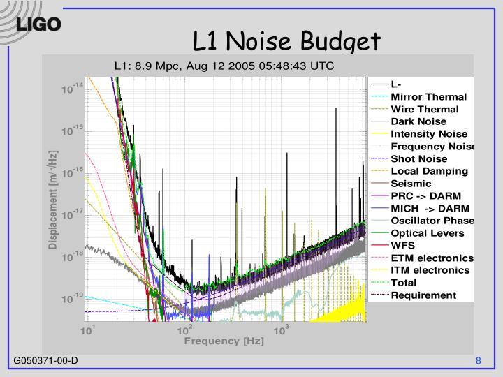 L1 Noise Budget