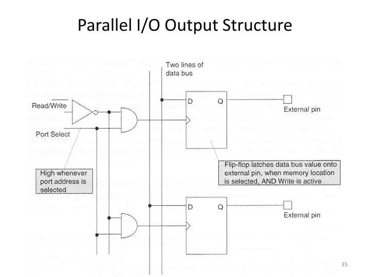 Parallel I/O Output Structure