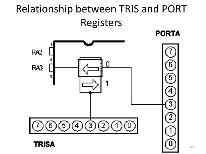 Relationship between TRIS and PORT Registers