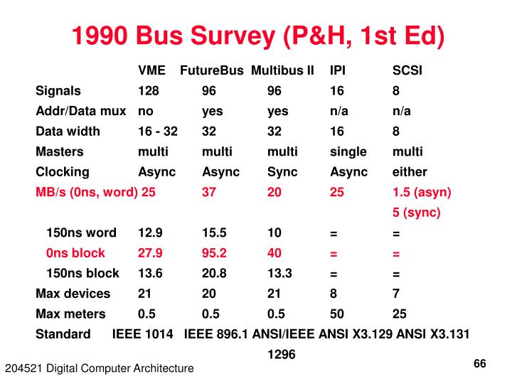 1990 Bus Survey (P&H, 1st Ed)