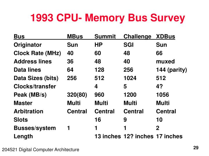 1993 CPU- Memory Bus Survey
