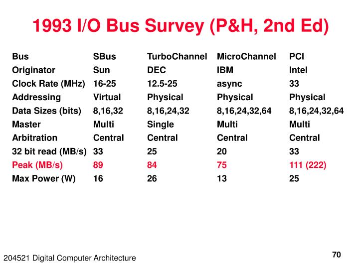1993 I/O Bus Survey (P&H, 2nd Ed)