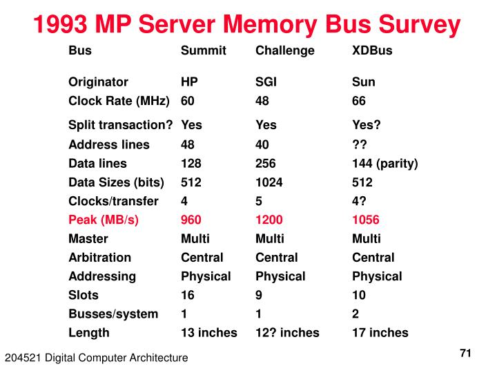 1993 MP Server Memory Bus Survey
