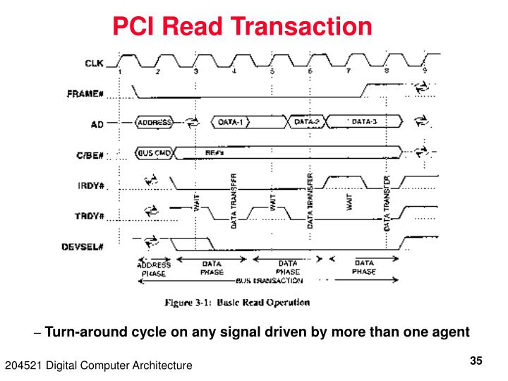 PCI Read Transaction