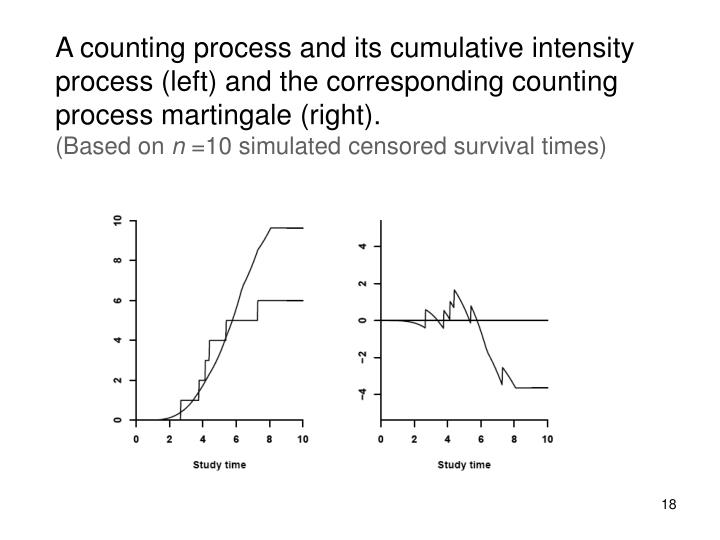 A counting process and its cumulative intensity process (left) and the corresponding counting process martingale (right).